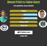 Manuel Prietl vs Fabian Kunze h2h player stats