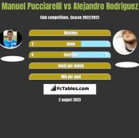 Manuel Pucciarelli vs Alejandro Rodriguez h2h player stats
