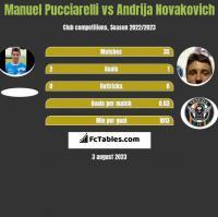 Manuel Pucciarelli vs Andrija Novakovich h2h player stats