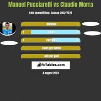 Manuel Pucciarelli vs Claudio Morra h2h player stats