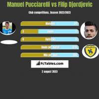 Manuel Pucciarelli vs Filip Djordjevic h2h player stats