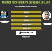 Manuel Pucciarelli vs Giuseppe De Luca h2h player stats