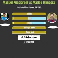Manuel Pucciarelli vs Matteo Mancosu h2h player stats