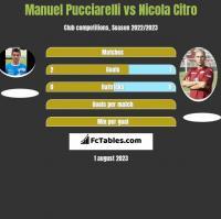 Manuel Pucciarelli vs Nicola Citro h2h player stats