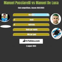 Manuel Pucciarelli vs Manuel De Luca h2h player stats