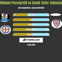 Manuel Pucciarelli vs Damir Ceter Valencia h2h player stats