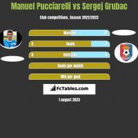 Manuel Pucciarelli vs Sergej Grubac h2h player stats