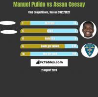 Manuel Pulido vs Assan Ceesay h2h player stats