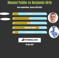 Manuel Pulido vs Benjamin Girth h2h player stats