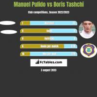 Manuel Pulido vs Boris Tashchi h2h player stats