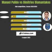 Manuel Pulido vs Dimitrios Diamantakos h2h player stats