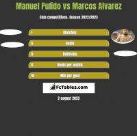 Manuel Pulido vs Marcos Alvarez h2h player stats