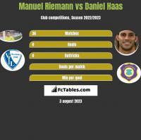 Manuel Riemann vs Daniel Haas h2h player stats