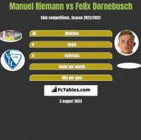 Manuel Riemann vs Felix Dornebusch h2h player stats