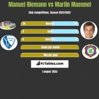 Manuel Riemann vs Martin Maennel h2h player stats