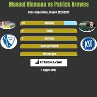 Manuel Riemann vs Patrick Drewes h2h player stats