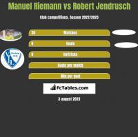 Manuel Riemann vs Robert Jendrusch h2h player stats