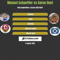 Manuel Schaeffler vs Aaron Hunt h2h player stats