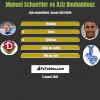 Manuel Schaeffler vs Aziz Bouhaddouz h2h player stats