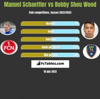 Manuel Schaeffler vs Bobby Shou Wood h2h player stats