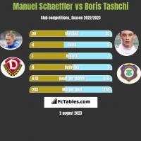 Manuel Schaeffler vs Boris Tashchi h2h player stats