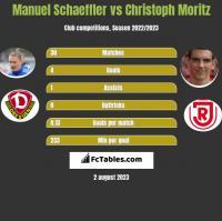 Manuel Schaeffler vs Christoph Moritz h2h player stats