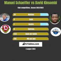 Manuel Schaeffler vs David Kinsombi h2h player stats