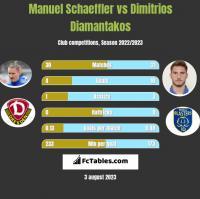 Manuel Schaeffler vs Dimitrios Diamantakos h2h player stats