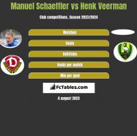 Manuel Schaeffler vs Henk Veerman h2h player stats