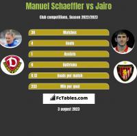 Manuel Schaeffler vs Jairo h2h player stats