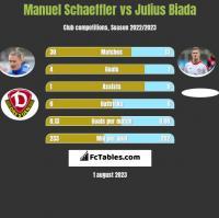 Manuel Schaeffler vs Julius Biada h2h player stats