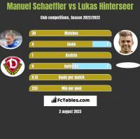 Manuel Schaeffler vs Lukas Hinterseer h2h player stats