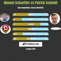 Manuel Schaeffler vs Patrick Schmidt h2h player stats