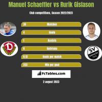 Manuel Schaeffler vs Rurik Gislason h2h player stats