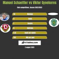Manuel Schaeffler vs Viktor Gyoekeres h2h player stats