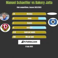Manuel Schaeffler vs Bakery Jatta h2h player stats