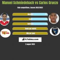 Manuel Schmiedebach vs Carlos Gruezo h2h player stats