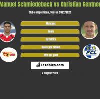 Manuel Schmiedebach vs Christian Gentner h2h player stats