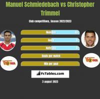 Manuel Schmiedebach vs Christopher Trimmel h2h player stats
