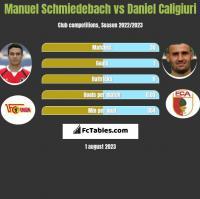 Manuel Schmiedebach vs Daniel Caligiuri h2h player stats