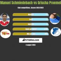 Manuel Schmiedebach vs Grischa Proemel h2h player stats