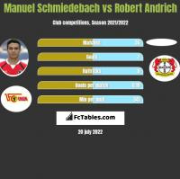 Manuel Schmiedebach vs Robert Andrich h2h player stats