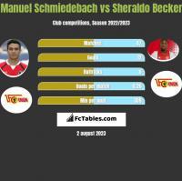Manuel Schmiedebach vs Sheraldo Becker h2h player stats