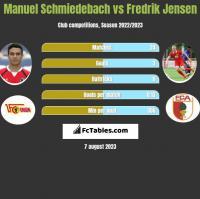 Manuel Schmiedebach vs Fredrik Jensen h2h player stats
