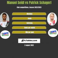 Manuel Seidl vs Patrick Schagerl h2h player stats
