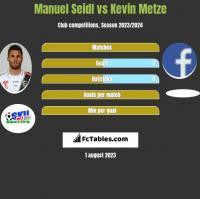 Manuel Seidl vs Kevin Metze h2h player stats