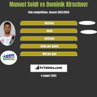 Manuel Seidl vs Dominik Kirschner h2h player stats