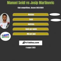 Manuel Seidl vs Josip Martinovic h2h player stats