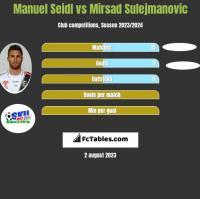 Manuel Seidl vs Mirsad Sulejmanovic h2h player stats