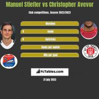 Manuel Stiefler vs Christopher Avevor h2h player stats